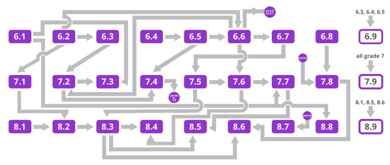 unit dependencies